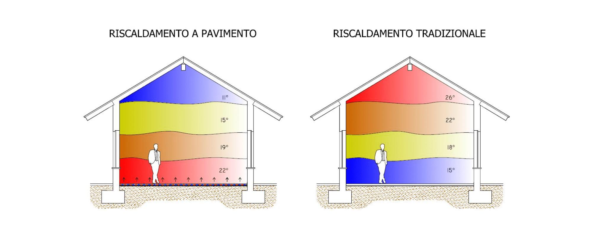 Temperatura Caldaia Impianto A Pavimento impianto a pavimento - idra energia pulita